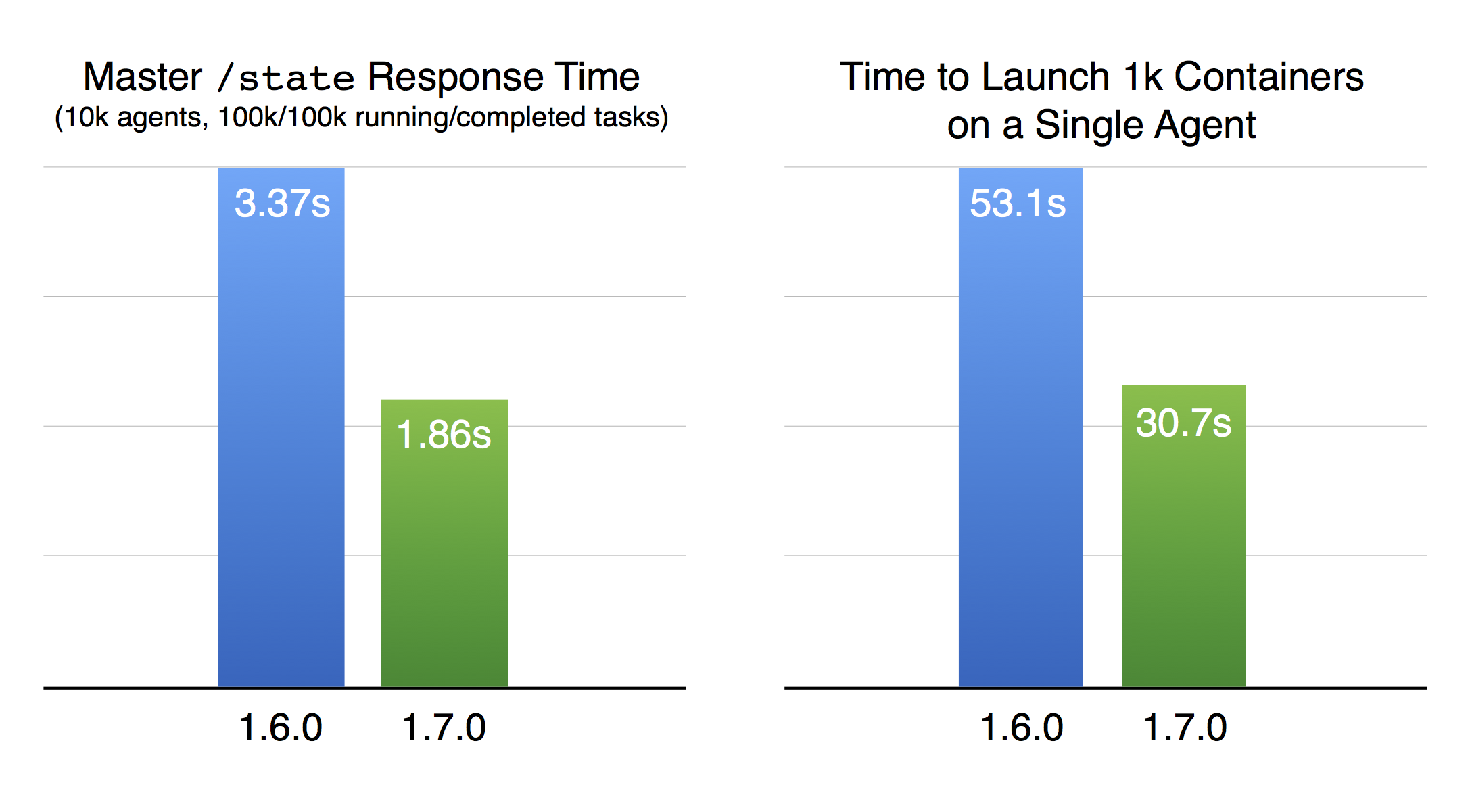 Mesos 1.7 performance improvements