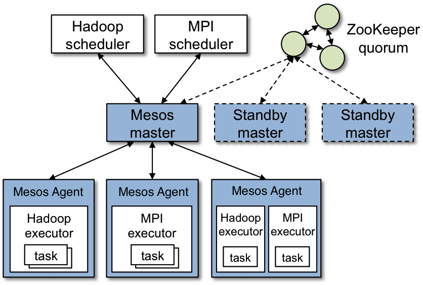 cache manager to reduce the workload of mapreduce framework Workload management discussion of workload management technology, typically in analytic or mixed-workload dbms march 26, 2013 hadoop 20/yarn is the first big step in evolving hadoop beyond a strict map/reduce paradigm.