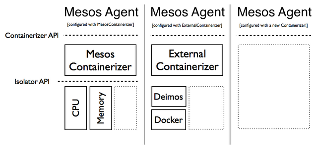 Mesos Containerizer Isolator APIs