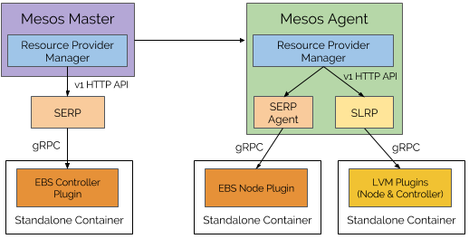 Mesos 1 5: Storage, Performance, Resource Management, and