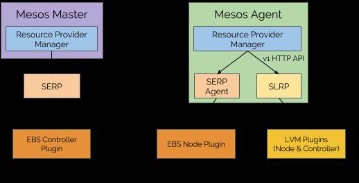 CSI Support in Mesos