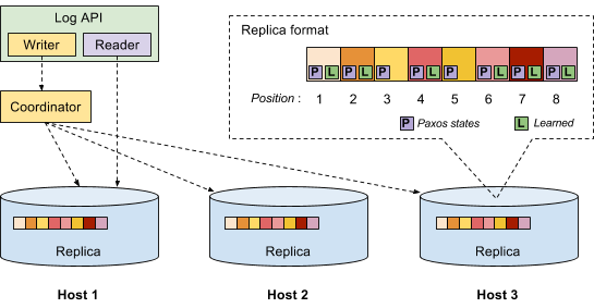Replicated Log Architecture