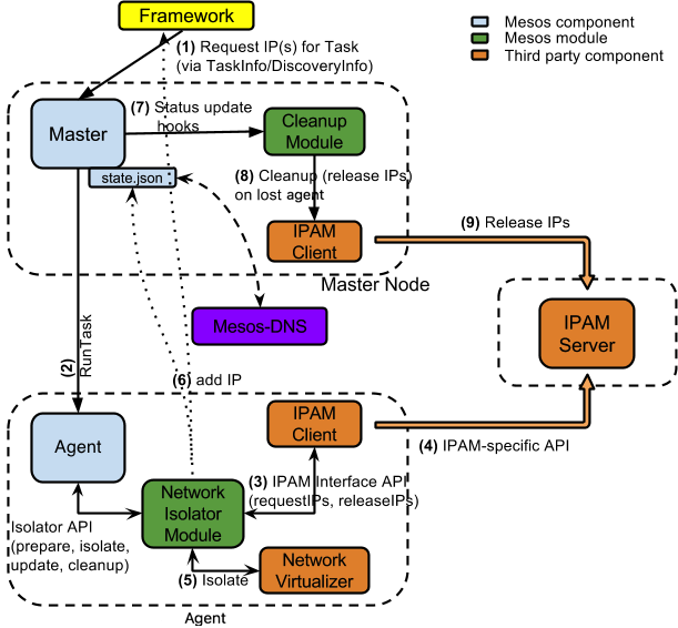 Apache Mesos - Networking for Mesos-Managed Containers